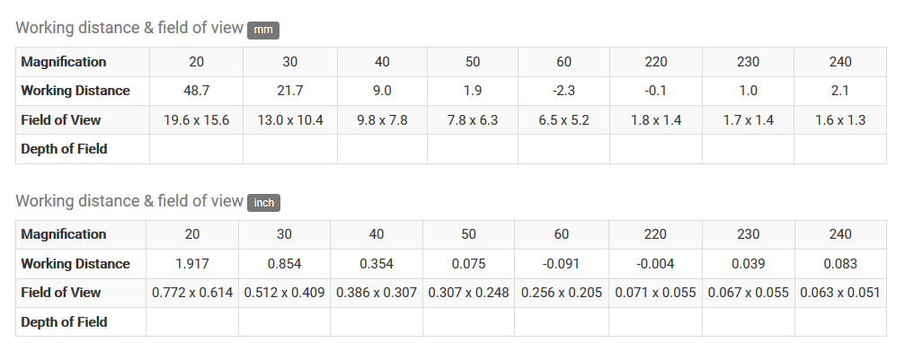 Working Distance of Dino-lite Pro AM4113T